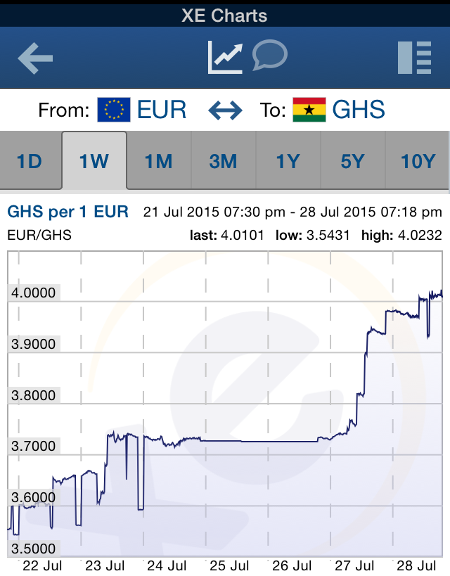 Interbank forex rate in ghana